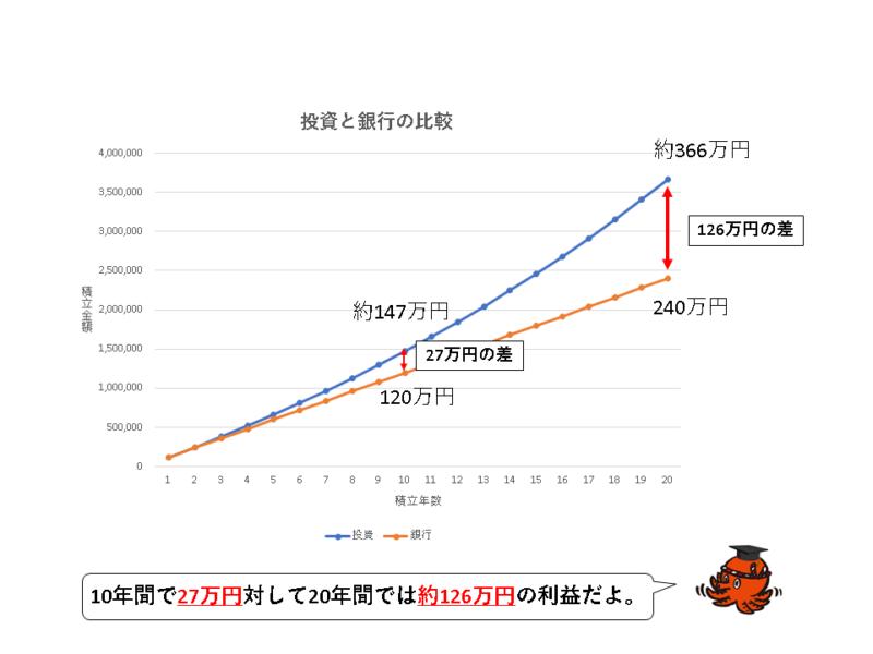 投資と貯金の比較